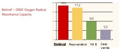 belinal orac chart