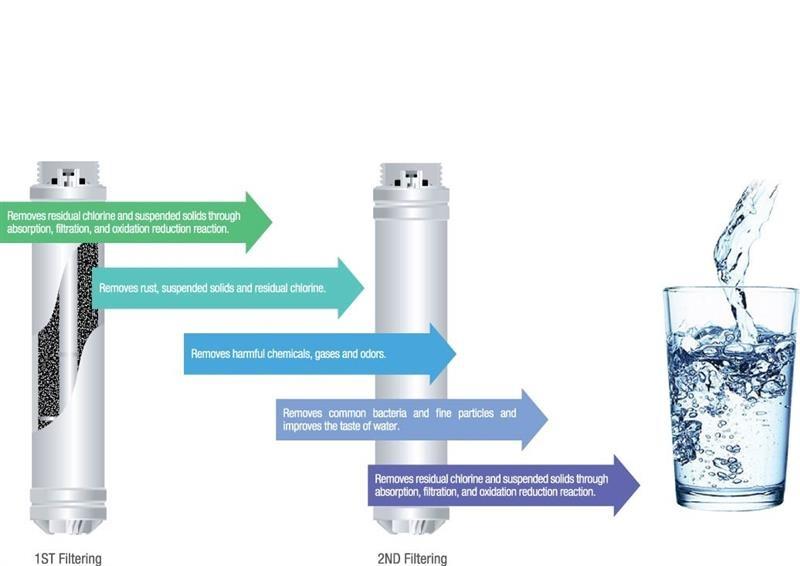 sistem filtrare tyent