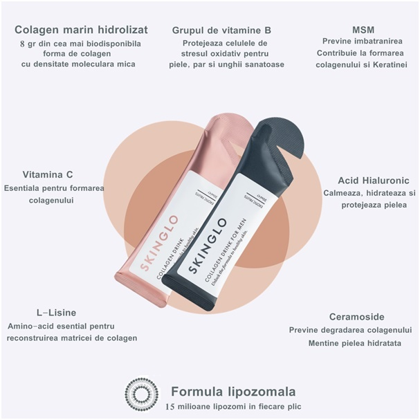skinglo formula lipozomala